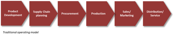 traditional operating model